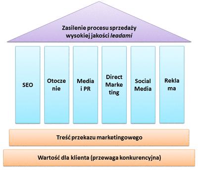 6 filarów promocji w marketingu B2B