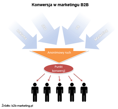 Konwersja w marketingu B2B