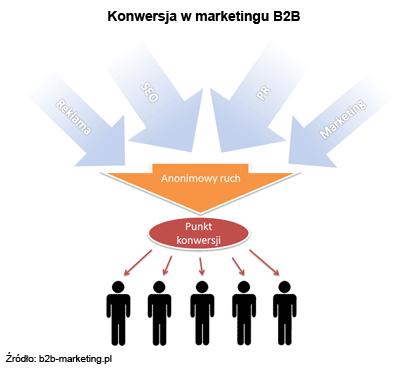 Konwersja w marketingu B2B