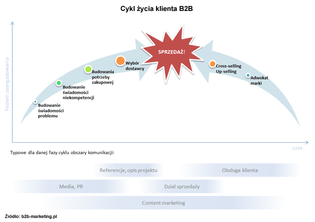 Cykl życia klienta B2B