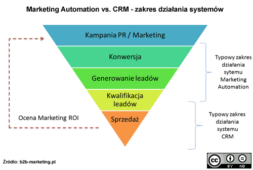 Marketing Automation vs. CRM