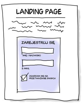 Generowanie leadów, lead sprzedażowy, landing page