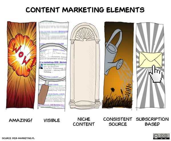 elements content marketing