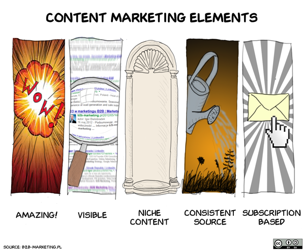 elements content marketing
