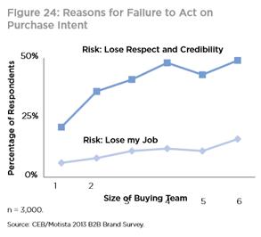 Emocje w procesie zakupu B2B