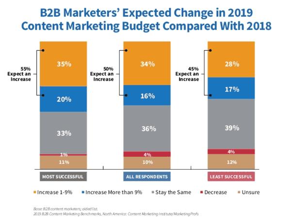 Niszowy marketing - wzrost nakładów na content marketing B2B