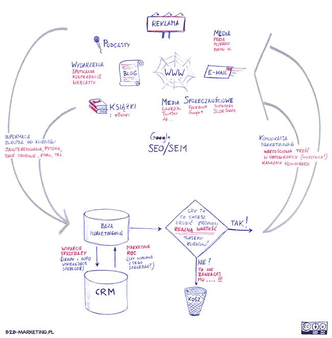 Schemat / Cykl Marketingu B2B