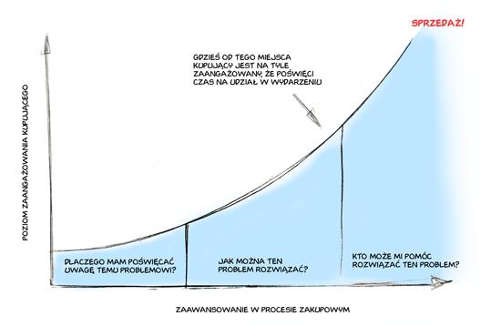 Proces zakupowy zaangazowanie kupujacego b2b