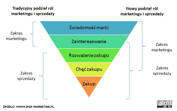 Nowa rola marketingu i nowa rola sprzedaży