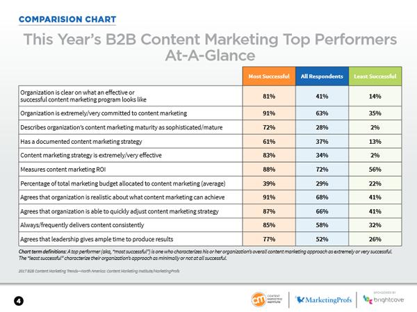 badanie-content-marketing-b2b-2017-skutecznosc