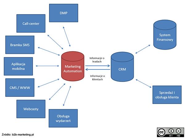 Schemat: Co to jest marketing automation