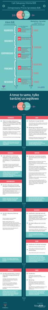 Proces zakupowy klienta B2B vs. proces sprzedaży B2B