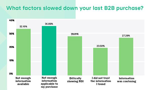Jakie czynniki spowolniły twoje ostatnie zakupy B2B? - Raport