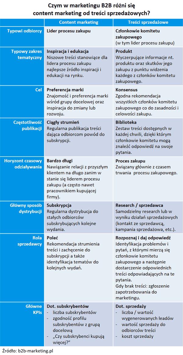 Content marketing vs Treści sprzedażowe - porównanie