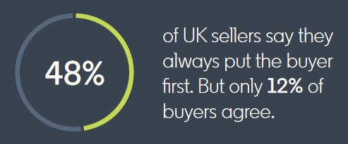 Kupujący nie ufają sprzedacom - wynagrodzenie prowizyjne b2b